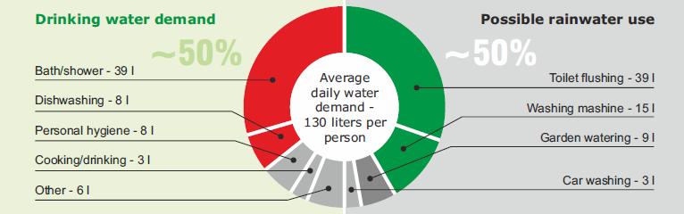 average daily water demand per person