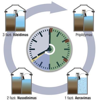Nuotekų valymo įrenginių veikimo ciklas